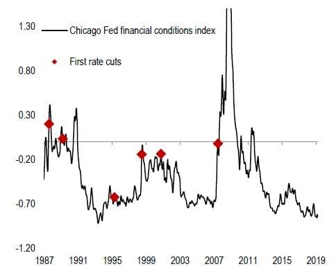 Condiciones financieras en EEUU