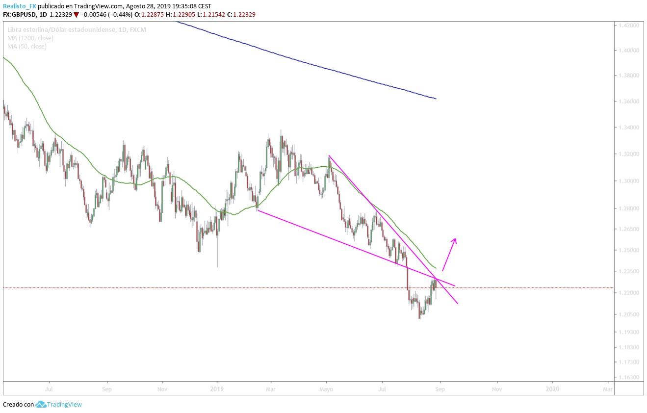análisis de la libra dólar