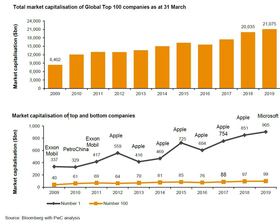 Capitalización total de las compañías más grandes