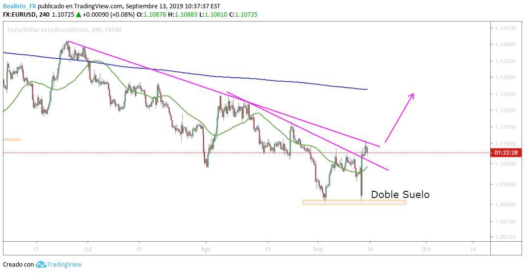 estrategia en largos sobre el euro- dólar