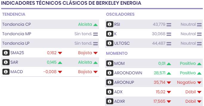 /indicadores_tecnicos_clasicos_de_berkeley
