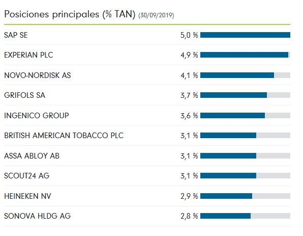 Principales posiciones de FF Dynamic Growth