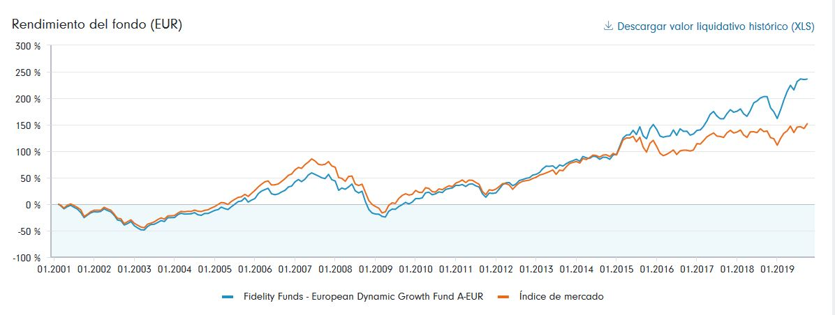 Rentabilidad del FF european Dynamic Growth