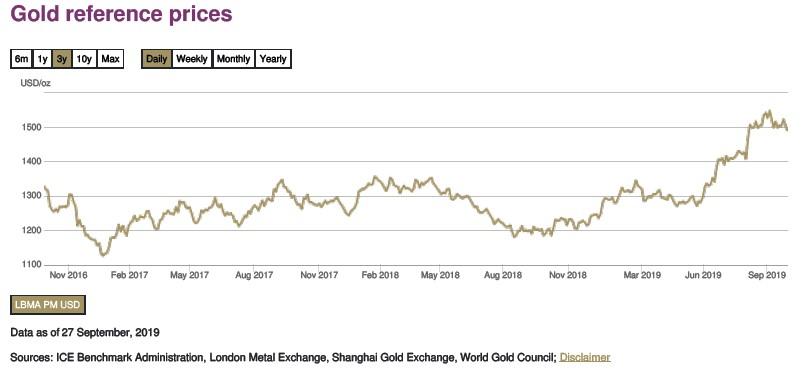 Evolución del precio del oro en bolsa