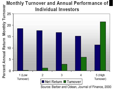 REtorno de los inversores y comportamiento