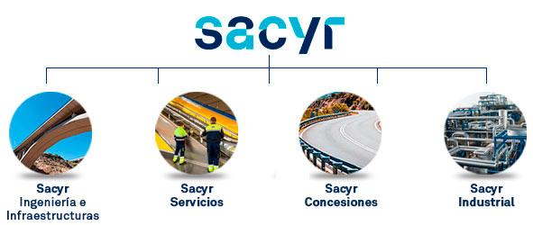 Áreas de negocio del Grupo Sacyr