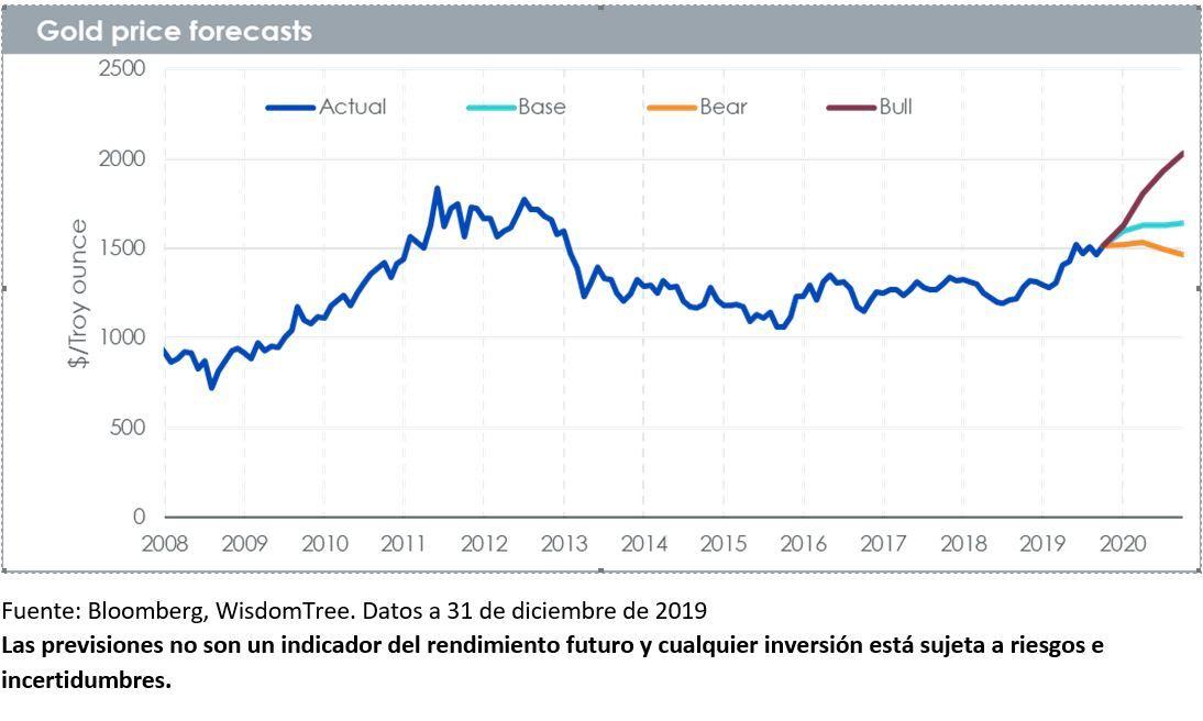 Previsiones sobre el precio del oro