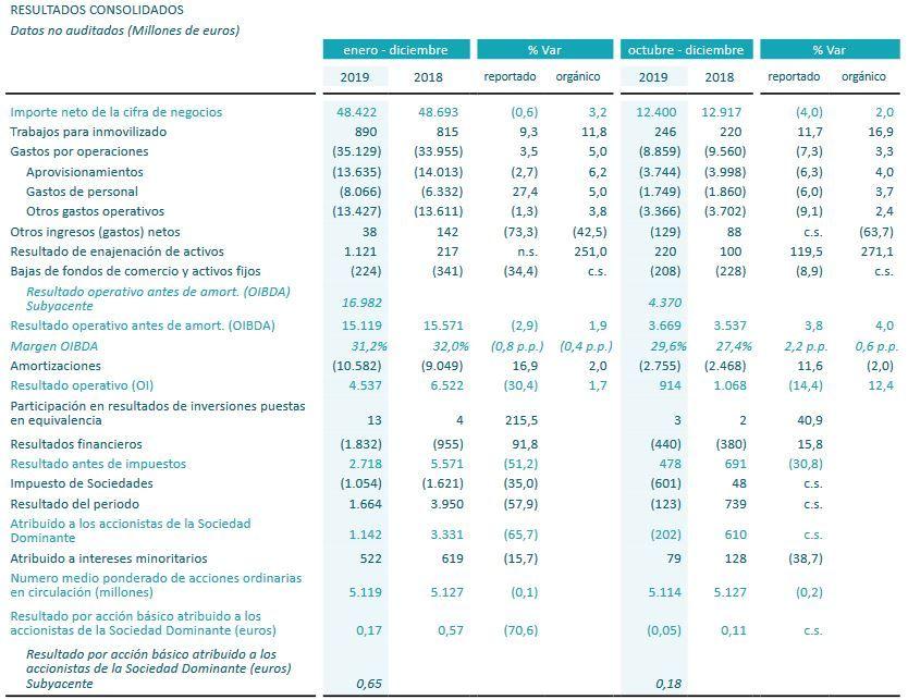 Telefónica bajó un 65,7% el beneficio por la reestructuración en España