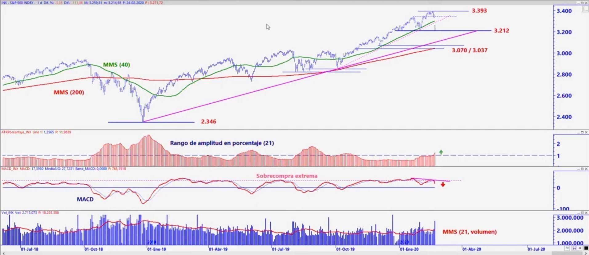 Análisis técnico S&P 500