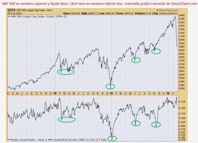 S&P 500 en ventana superior y Rydex Bear/Bull ratio en ventana inferior