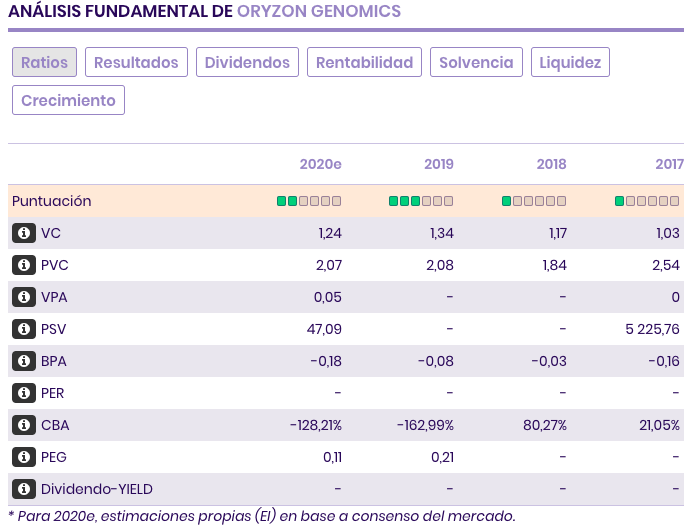 analisis fundamental de oryzon