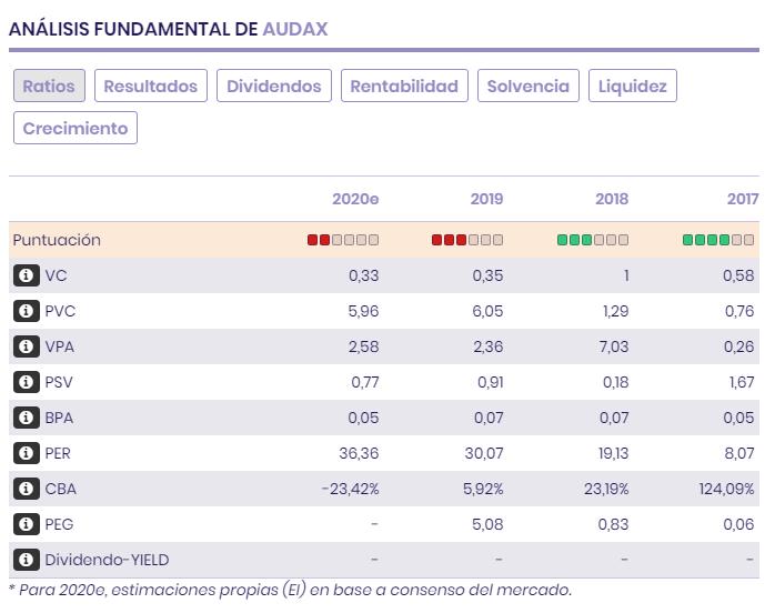Ratios bursátiles, múltiplos, previsiones, resultados y balance de Audax