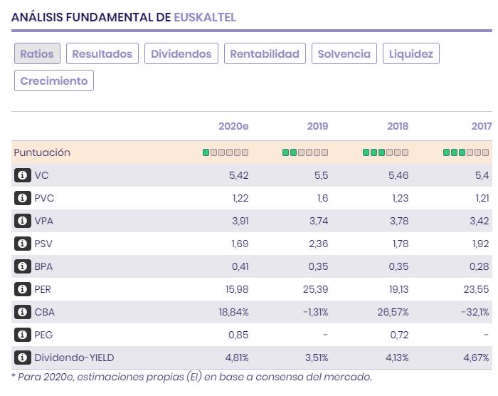 Ratios bursátiles y resultadosd e Euskaltel