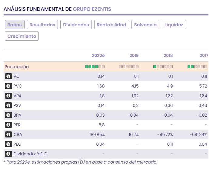 Ratios bursátiles y resultados de Grupo Ezentis