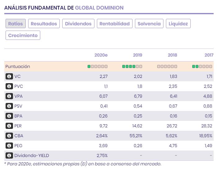 Ratios bursátiles y resultados de Global Dominion