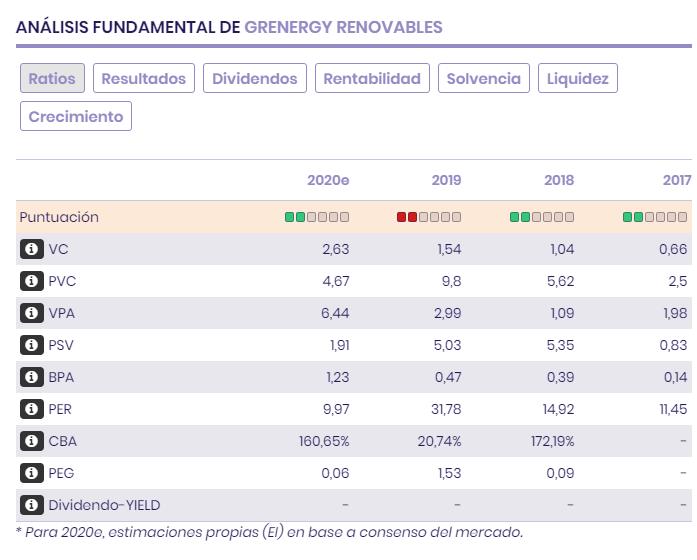 Ratios bursátiles, múltiplos, previsiones, balance y resultados de Grenergy