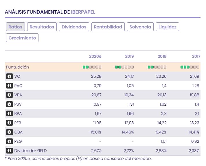 Ratios, Resultados, Dividendos, Balance, de Iberpapel