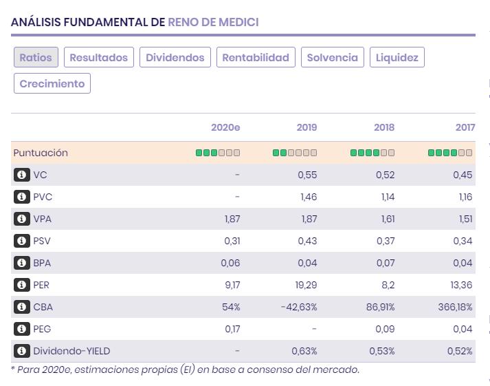 Ratios, Resultados, Dividendos y Balance de Reno de Medici