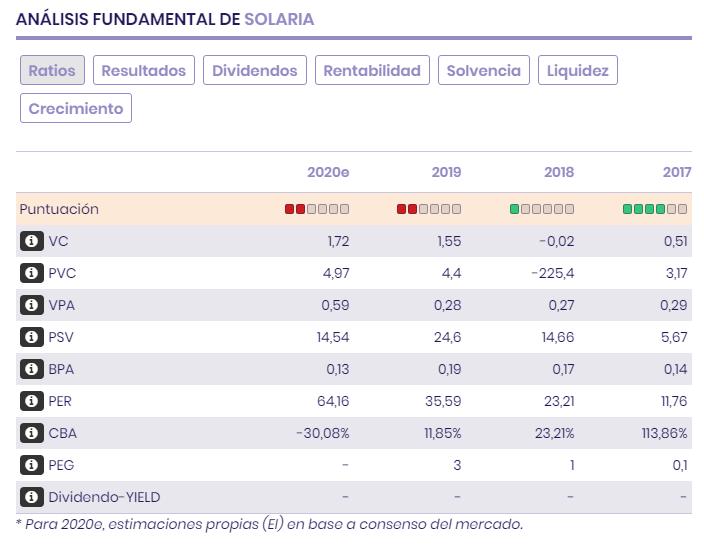 Ratios bursátiles, múltiplos, previsiones, balance y resultados de Solaria