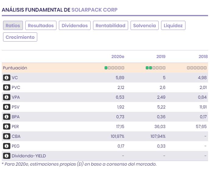 Ratios bursátiles, múltiplos, previsiones, balance y resultados de Solarpack