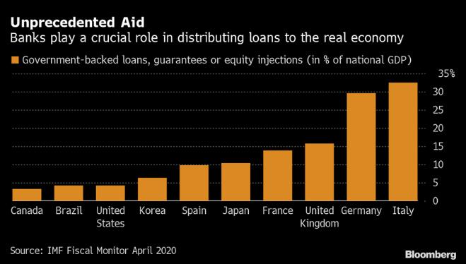 Ayudas sin precedentes en la economía mundial