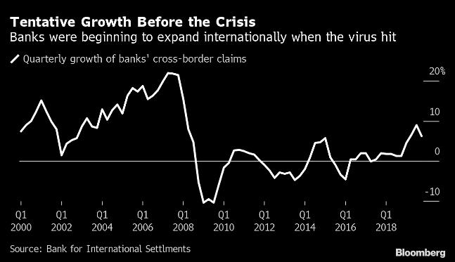 Crecimiento tentativo antes de la crisis