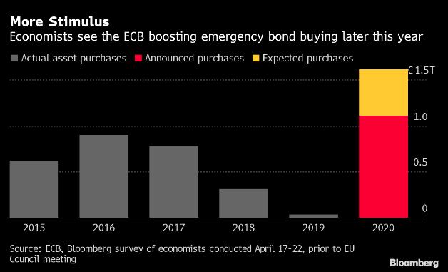 Estimulos mayores de los bancos centrales