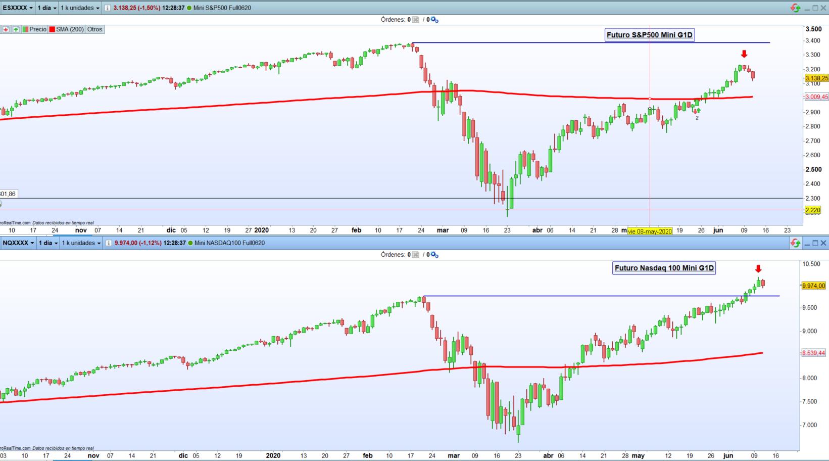 Análisis técnico del S&P 500 yh Nasdaq