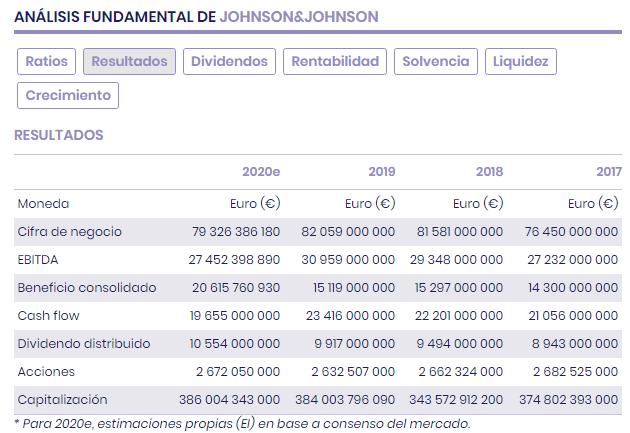 Johnson & Johnson: hay margen entre valor y precio