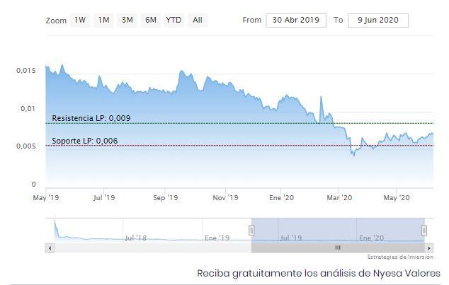 Gráfico en bolsa de nyesa valores