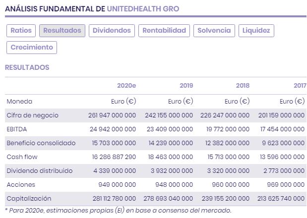 UnitedHealth: oportunidades en el sector salud americano