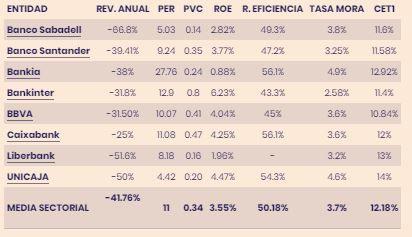 Caixabank, Ratios fundamentales