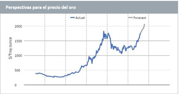 Perspectivas precio oro