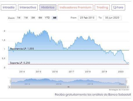 Banco Sabadell: evolución de la cotización en bolsa
