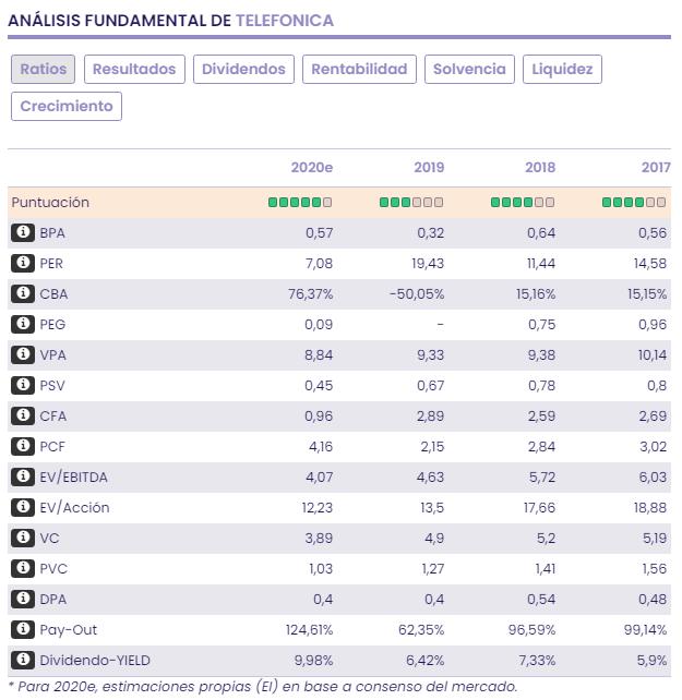 Telefónica, Repsol y Mapfre: potencial por múltiplos y rentabilidad
