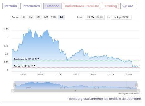 Liberbank ¿oportunidad de compra al ritmo de las fusiones?