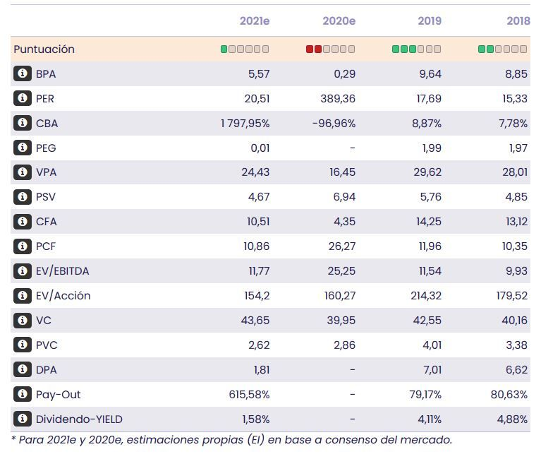 Aena. Datos fundamentales