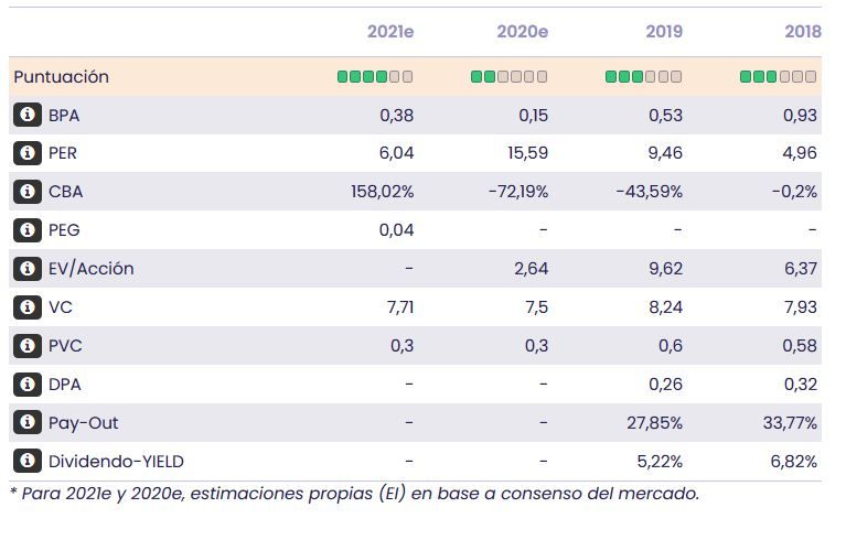 BBVA datos fundamentales
