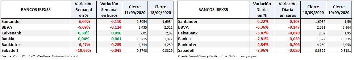 Tabla de caídas de los bancos del Ibex 35