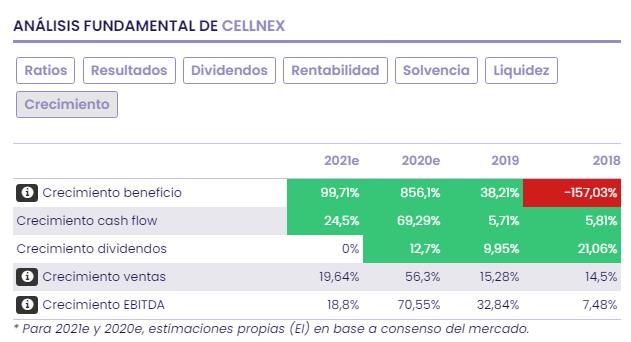 Telefónica vs Cellnex: la cara y la cruz del mercado