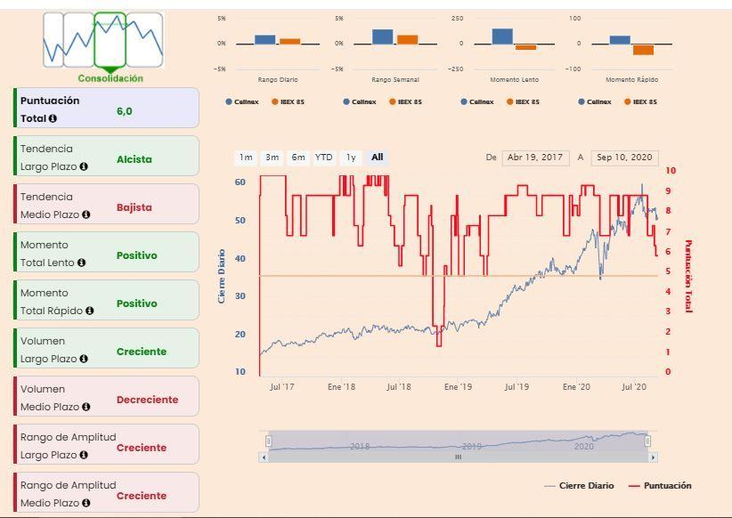 Cellnex indicadores premium