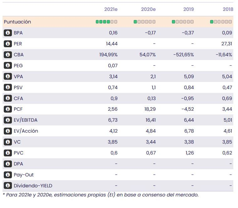 eDreams. Datos fundamentales