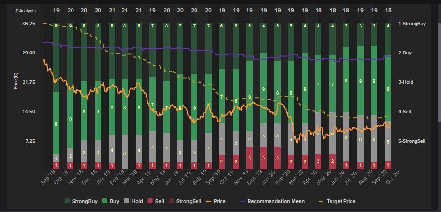 ArcelorMittal. Evolución de precio objetivo