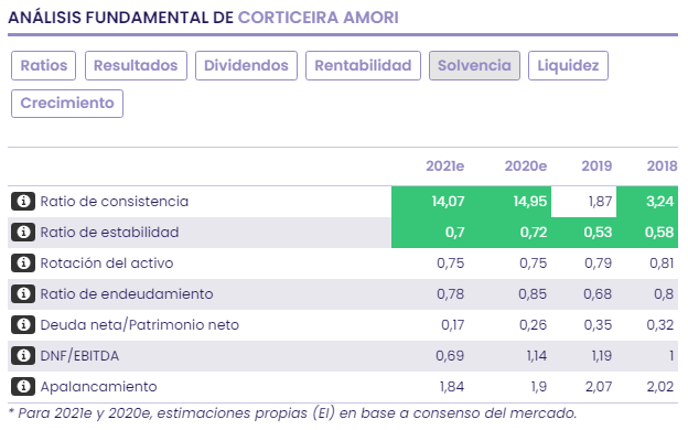 CORTICEIRA AMORIN: análisis, valoración y recomendación