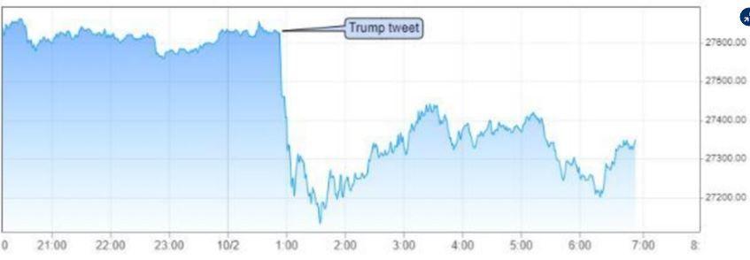Evolución del Dow Jones desde el Tweet de Trump