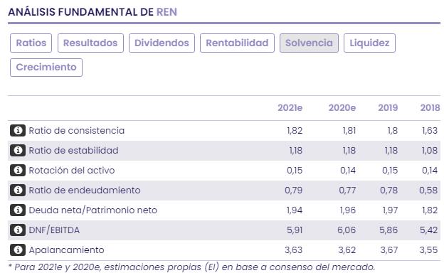 REN: la energía de Portugal, valoración