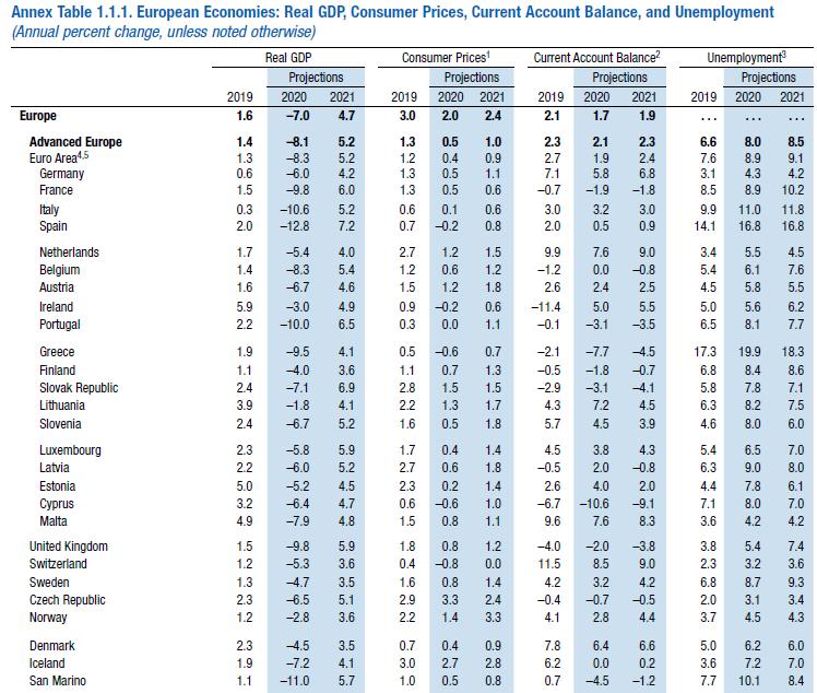 FMI proyectó una caída de 8,2% para la economía colombiana este año