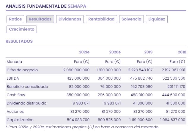 SEMAPA: análisis, valoración y recomendación