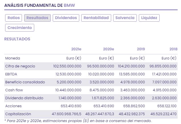 BMW, un fabricante Premium con potencial fundamental