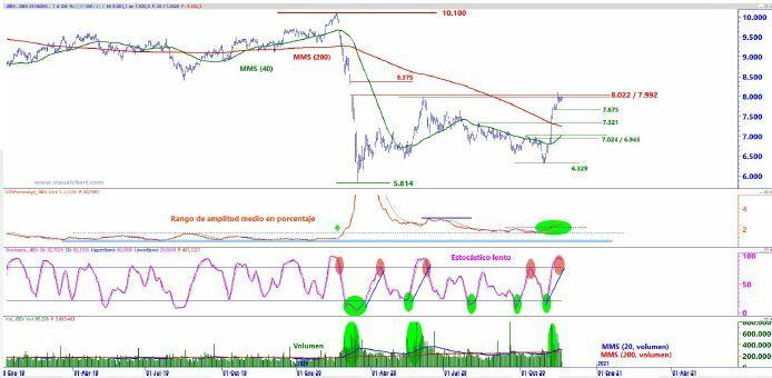 Análisis técnico del Ibex 35